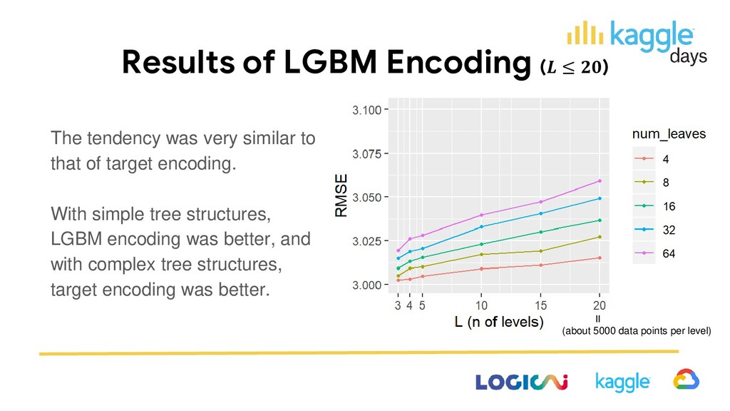 Results of LGBM Encoding ( ≤ ) The tendency was...