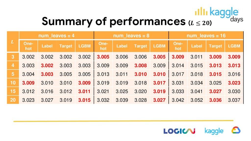 Summary of performances ( ≤ )  num_leaves = 4 n...