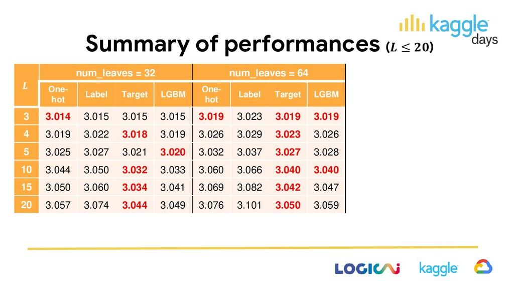 Summary of performances ( ≤ )  num_leaves = 32 ...
