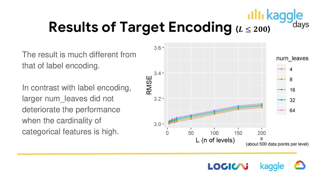 Results of Target Encoding ( ≤ ) The result is ...