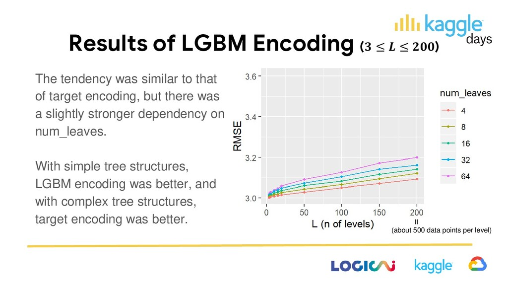 Results of LGBM Encoding ( ≤  ≤ ) The tendency ...