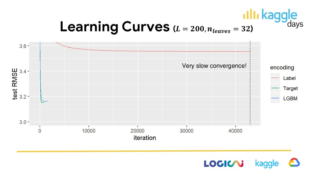 Learning Curves ( = ,  = ) Very slow convergenc...