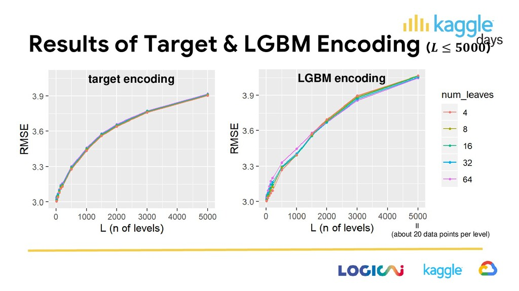 Results of Target & LGBM Encoding ( ≤ ) = (abou...