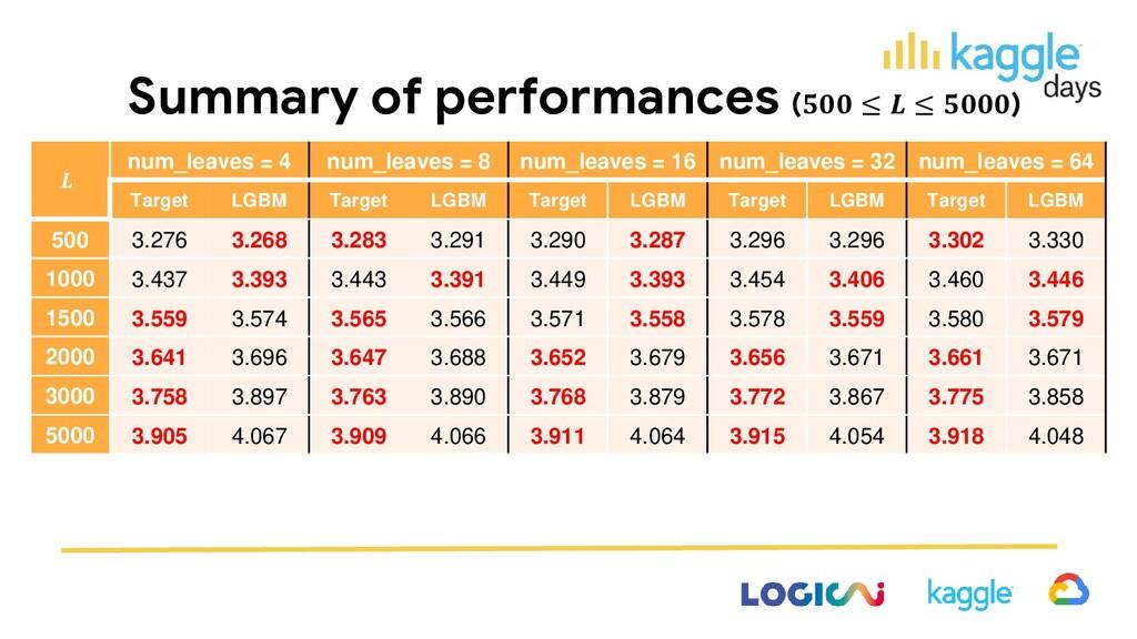 Summary of performances ( ≤  ≤ )  num_leaves = ...