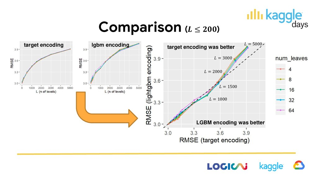 Comparison ( ≤ ) target encoding was better LGB...