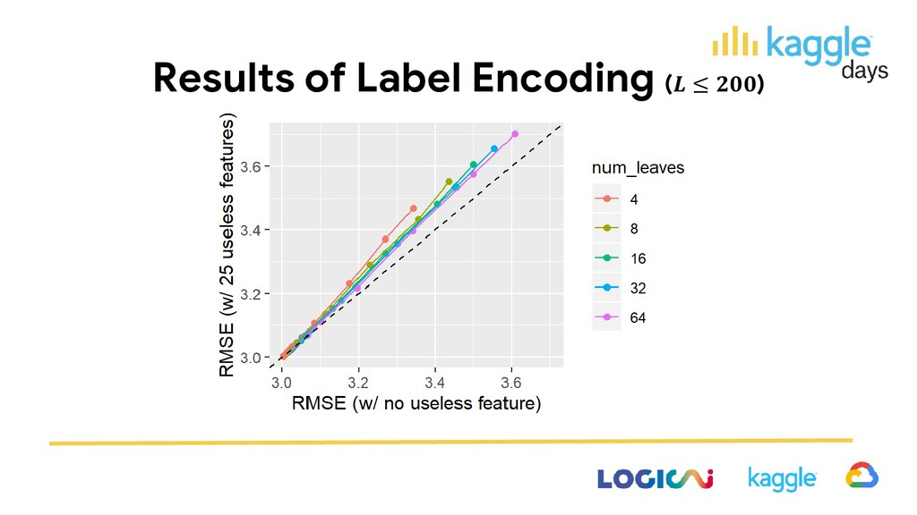 Results of Label Encoding ( ≤ )