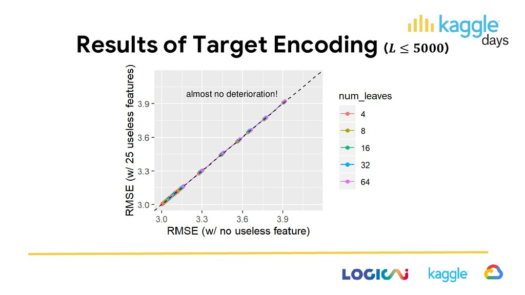 Results of Target Encoding ( ≤ ) almost no dete...