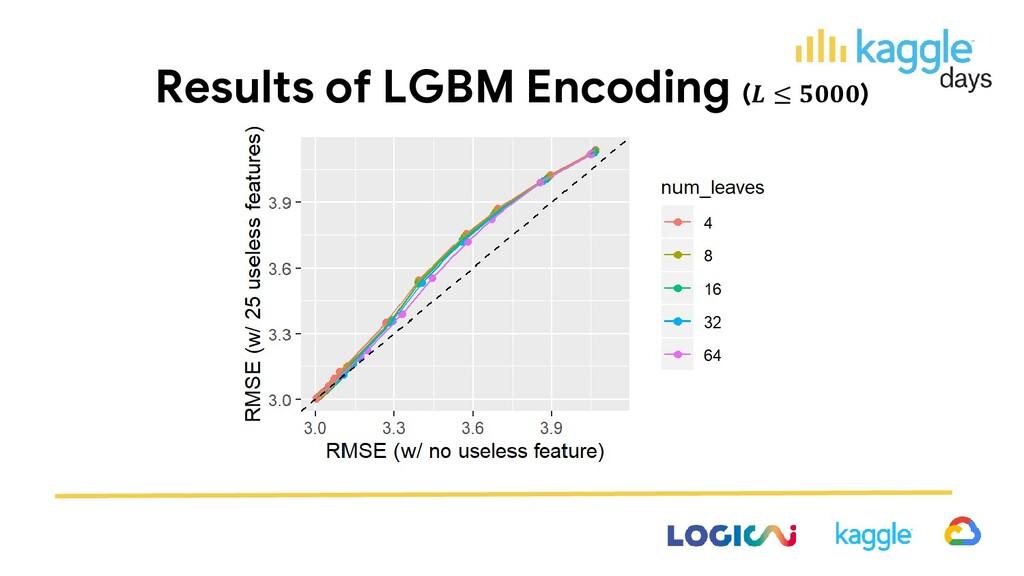 Results of LGBM Encoding ( ≤ )