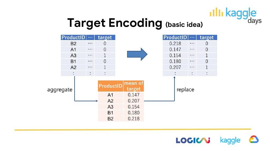 Target Encoding (basic idea)