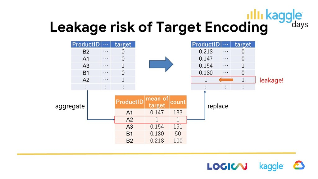 Leakage risk of Target Encoding