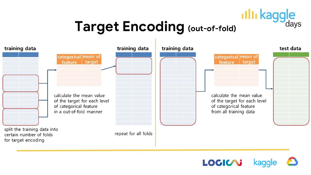Target Encoding (out-of-fold)