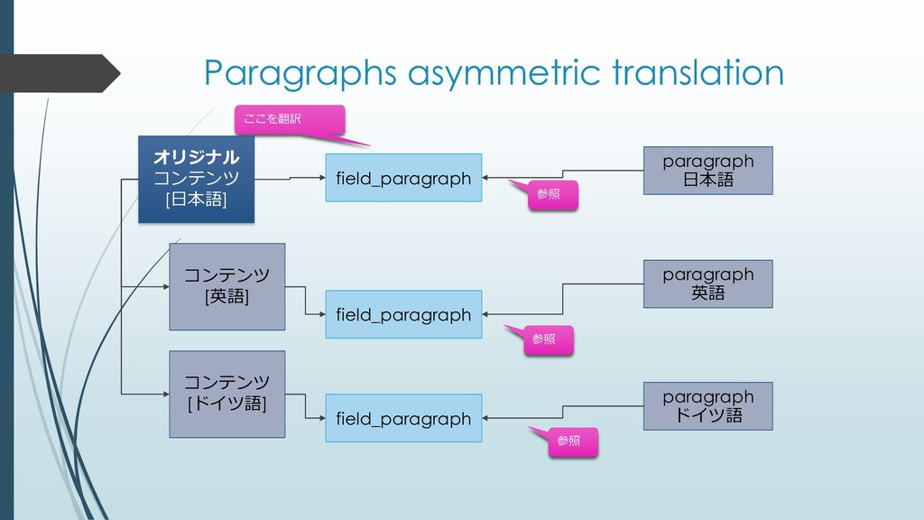 Paragraphs asymmetric translation field_paragra...