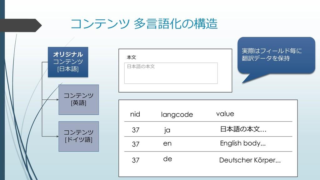 コンテンツ 多言語化の構造 オリジナル コンテンツ [日本語] コンテンツ [英語] コンテン...