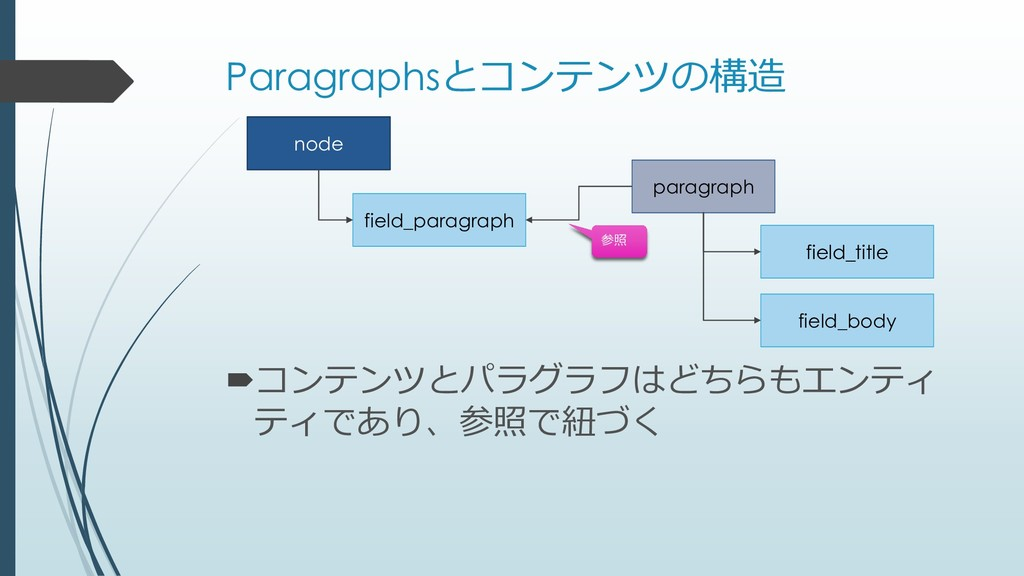 Paragraphsとコンテンツの構造 node field_paragraph paragr...