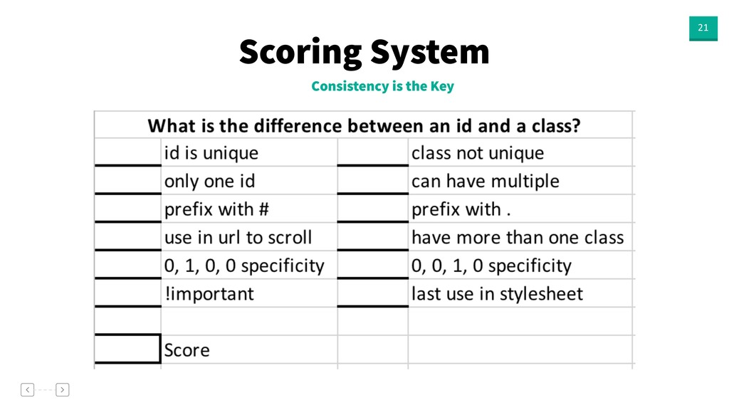 Scoring System 21 Consistency is the Key