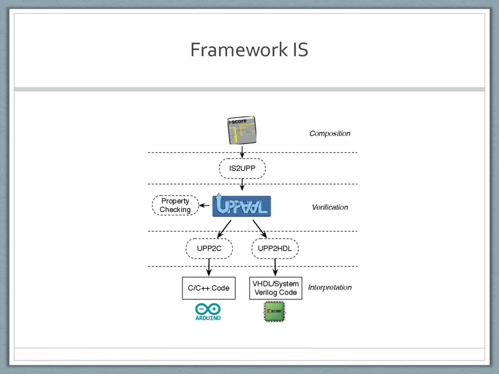 Framework IS Composition IS2UPP Verification Pro...