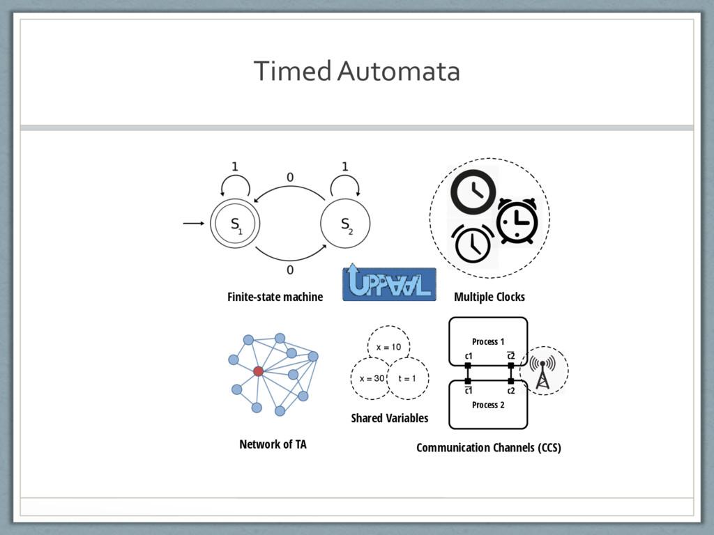 TimedAutomata Finite-state machine Multiple Clo...