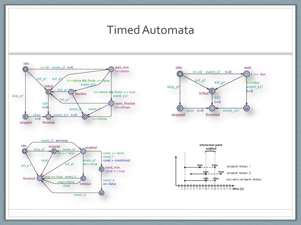 TimedAutomata temporal relation 1 temporal rela...