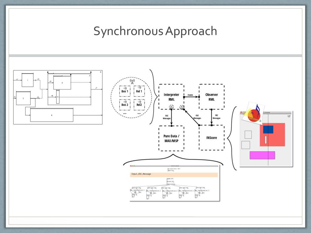 Synchronous Approach Interpreter RML Observer R...