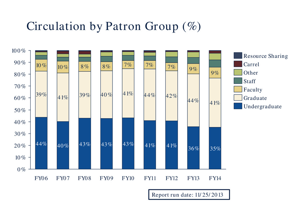 Circulation by Patron Group (%) 39% 41% 39% 40%...