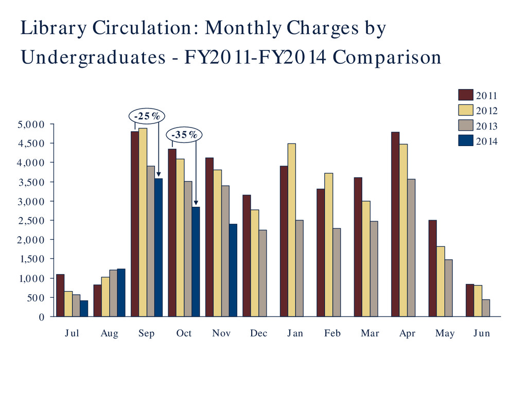 Library Circulation: Monthly Charges by Undergr...