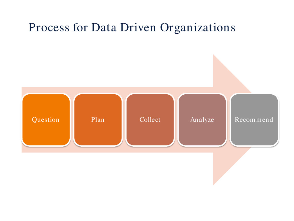 Process for Data Driven Organizations Question ...