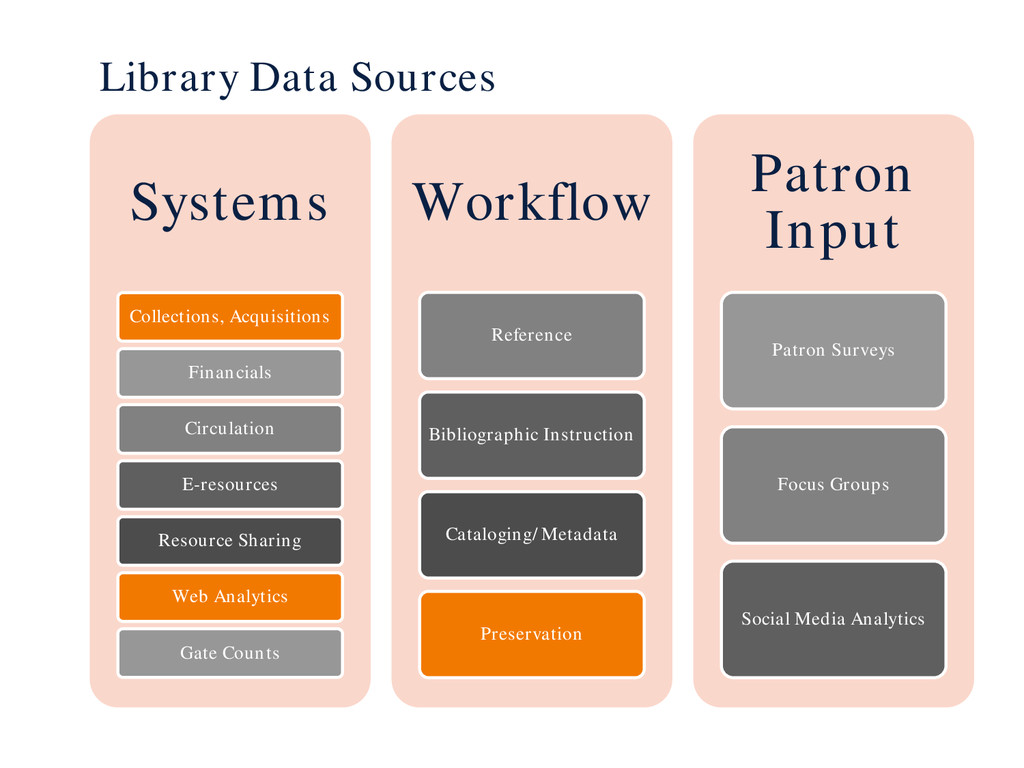 Library Data Sources Systems Collections, Acqui...