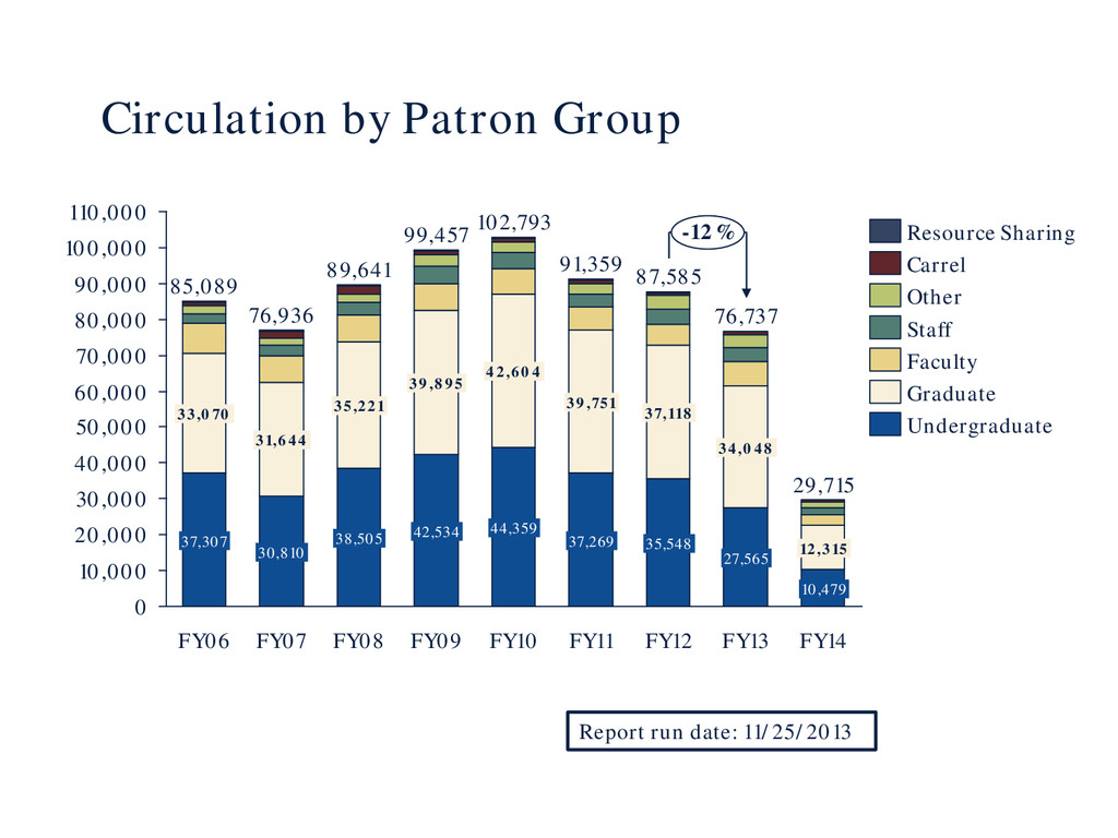 Circulation by Patron Group 0 10,000 20,000 30,...