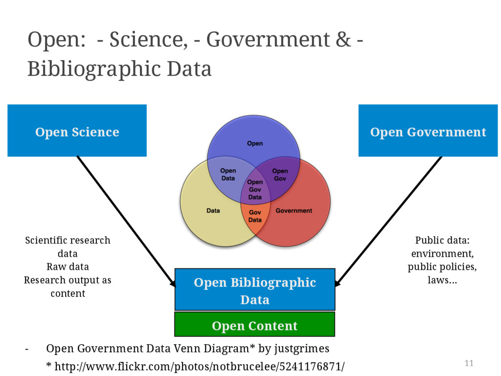 Open Content 11 Open: - Science, - Government &...