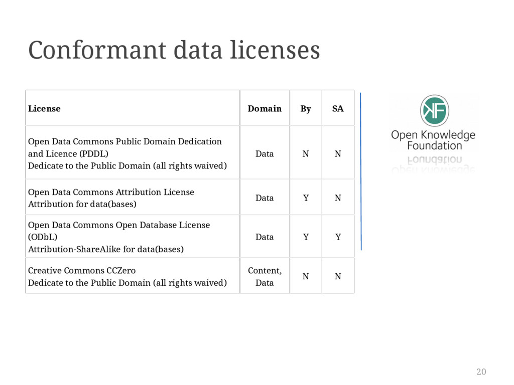 20 License Domain By SA Open Data Commons Publi...