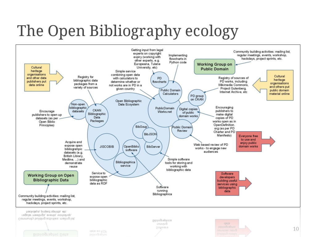 10 The Open Bibliography ecology