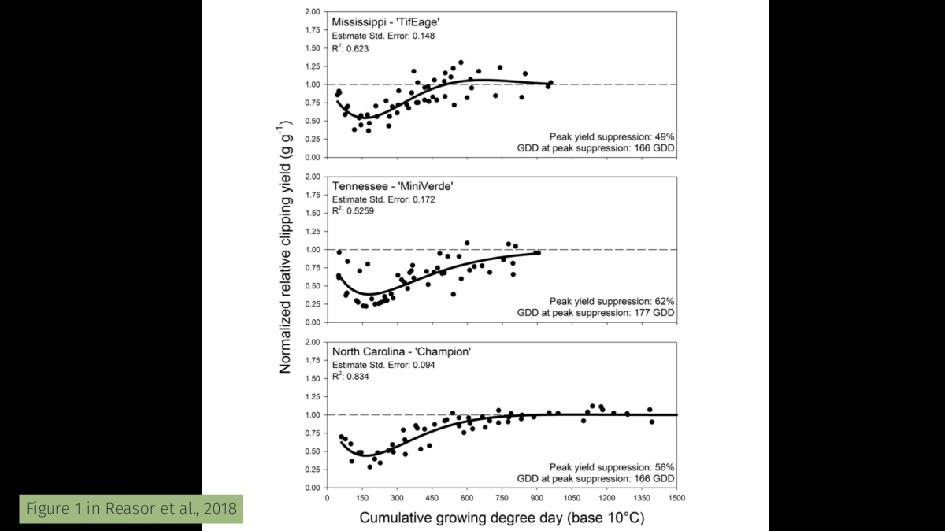 Figure 1 in Reasor et al., 2018