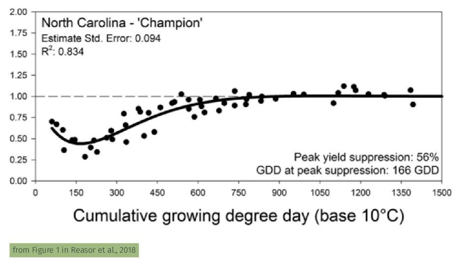 from Figure 1 in Reasor et al., 2018
