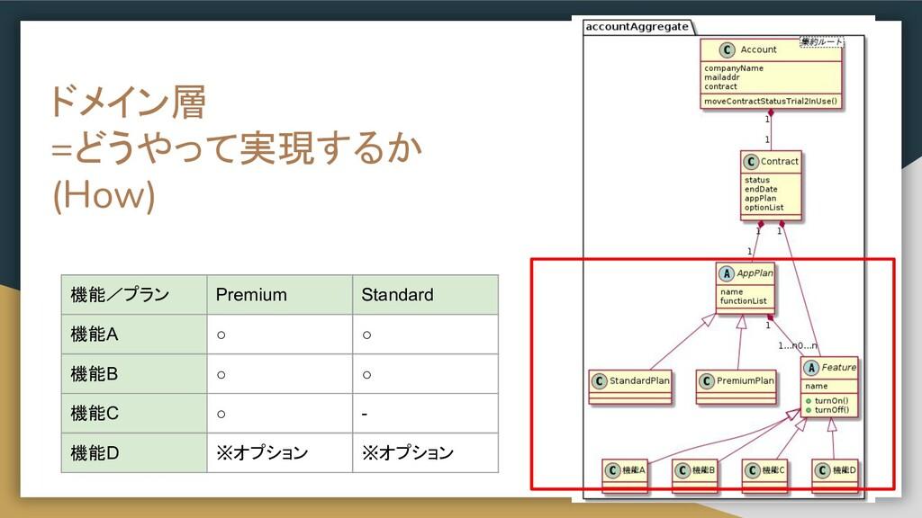ドメイン層 =どうやって実現するか (How) 機能/プラン Premium Standard...