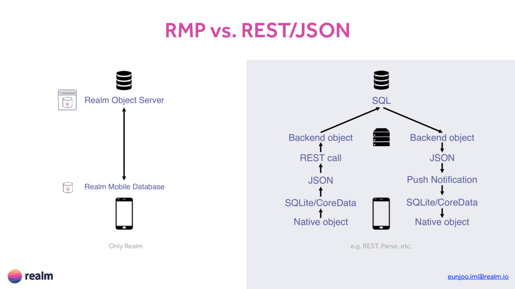 ӝઓ ؘఠ ాन Native object JSON Backend object SQL...