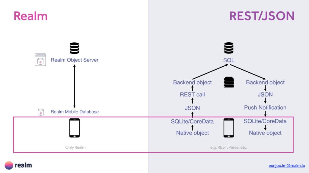 Native object JSON Backend object SQL Backend o...