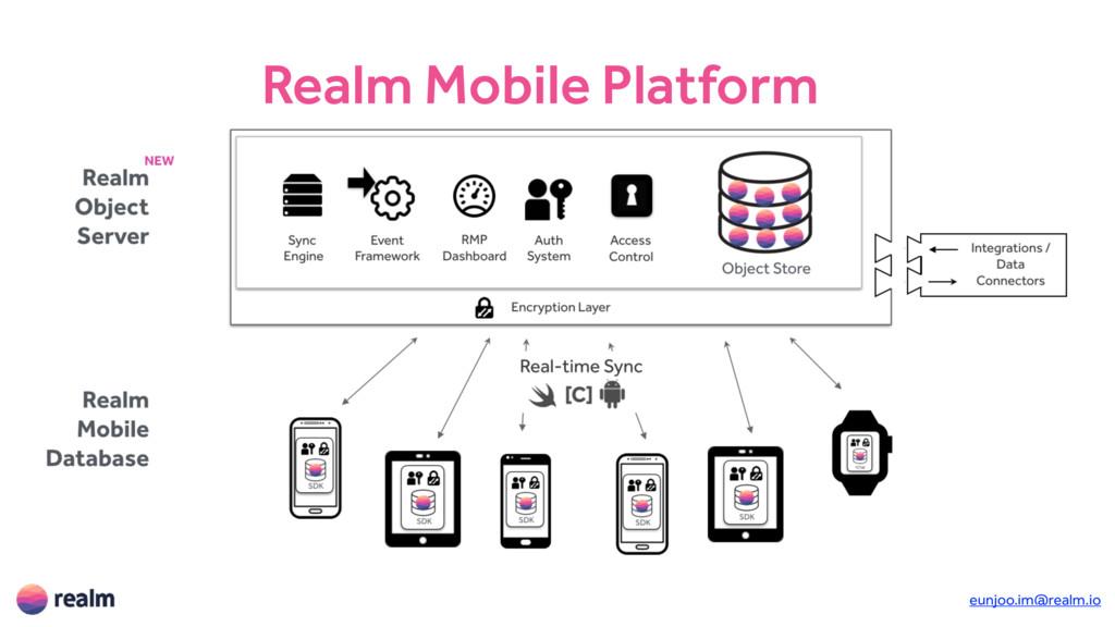 eunjoo.im@realm.io Realm Mobile Platform