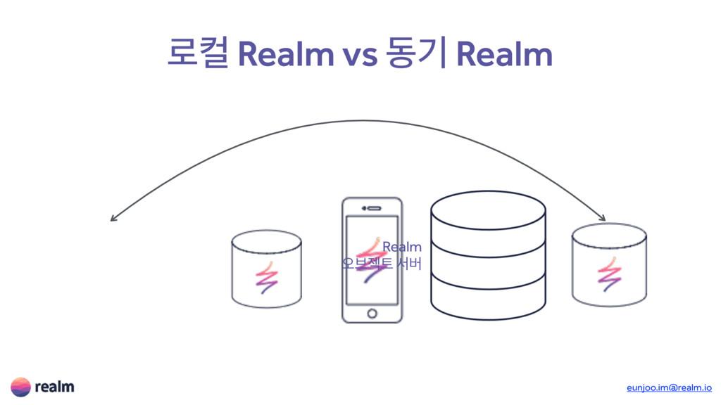 eunjoo.im@realm.io ۽ஸ Realm vs زӝ Realm Realm য়...