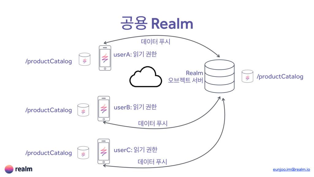 eunjoo.im@realm.io ҕਊ Realm Realm য়࠳ં ࢲߡ userA...