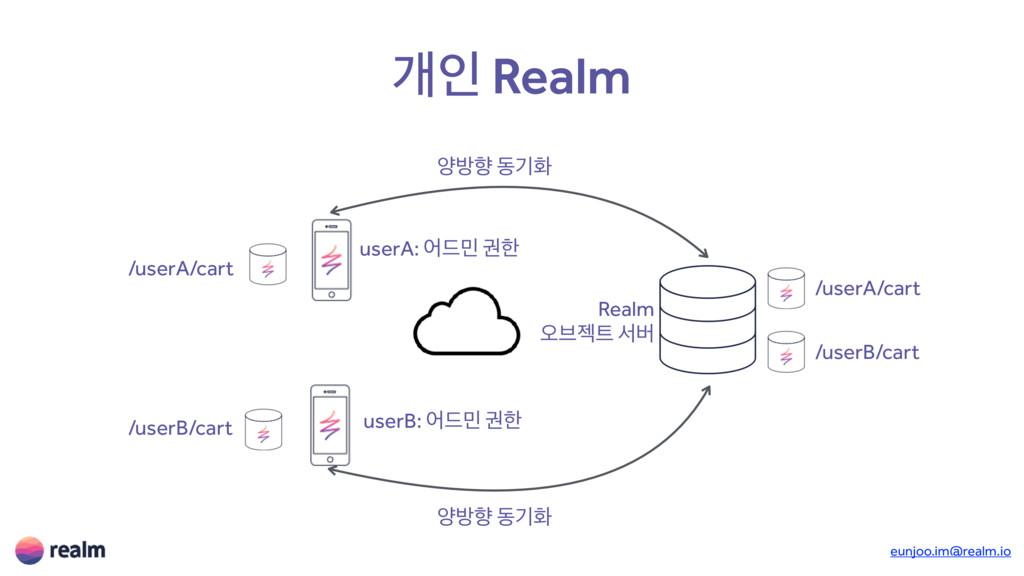 eunjoo.im@realm.io ѐੋ Realm /userA/cart Realm য়...