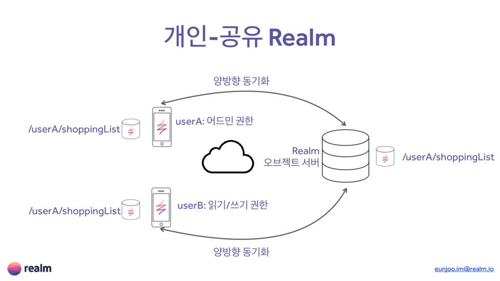 eunjoo.im@realm.io ѐੋ-ҕਬ Realm /userA/shoppingL...