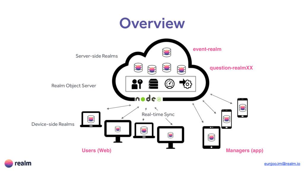 eunjoo.im@realm.io Overview Server-side Realms ...