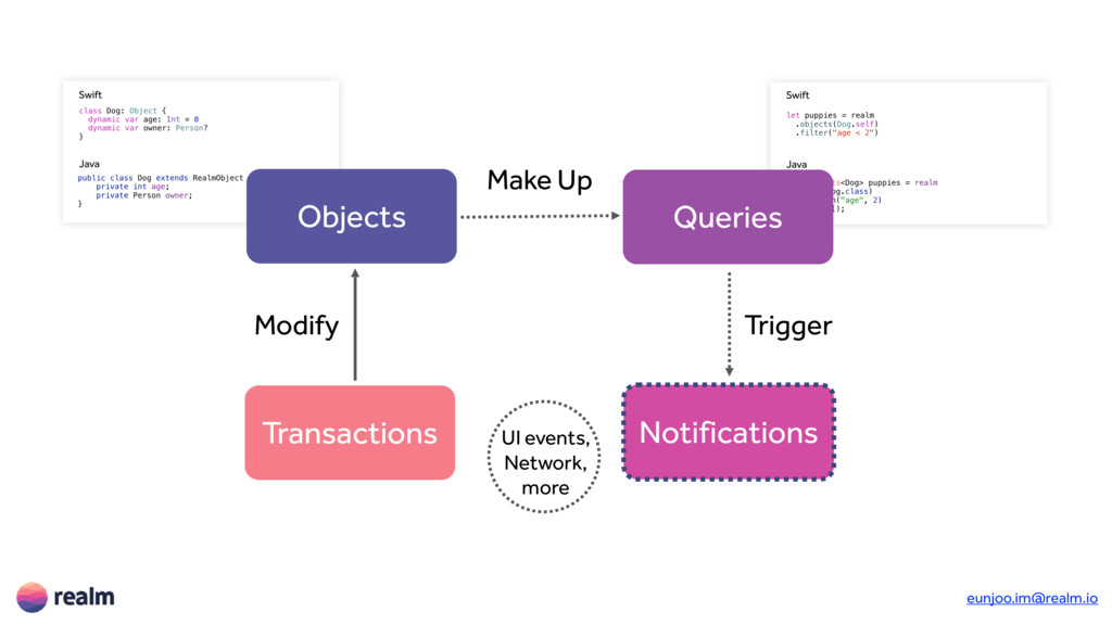 Objects Queries Notifications Transactions UI e...