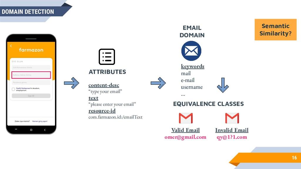 16 DOMAIN DETECTION keywords mail e-mail userna...
