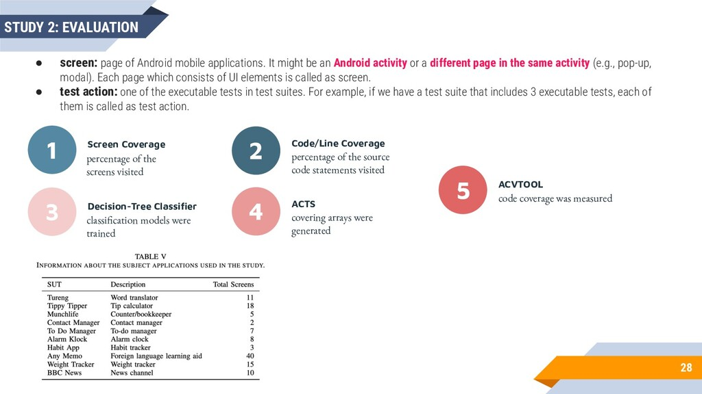 28 STUDY 2: EVALUATION ● screen: page of Androi...