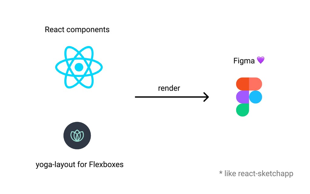 yoga-layout for Flexboxes React components Figm...