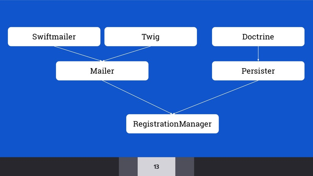 13 Mailer Persister RegistrationManager Swiftma...