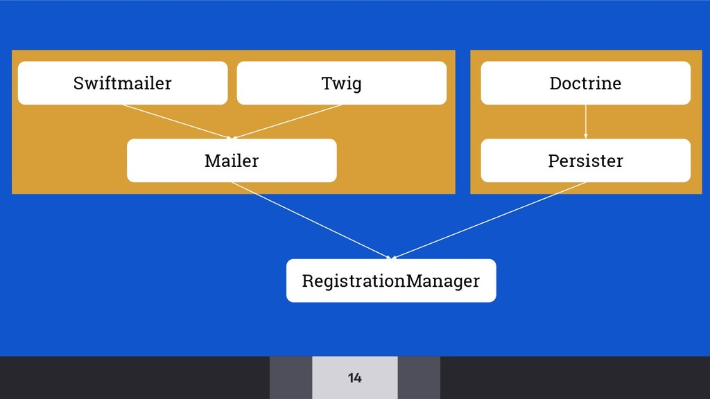 14 Mailer Persister RegistrationManager Swiftma...