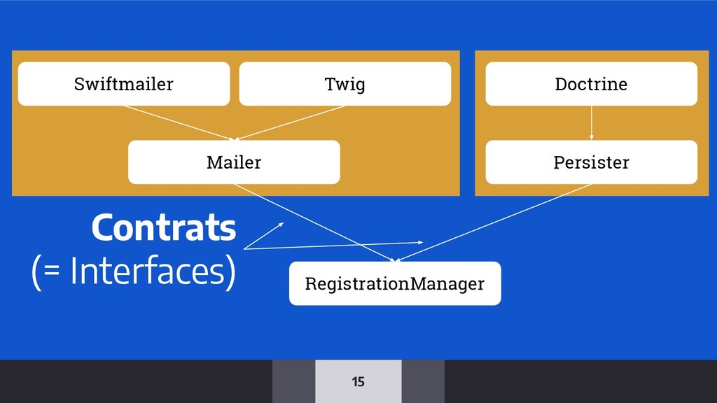 15 Mailer Persister RegistrationManager Swiftma...