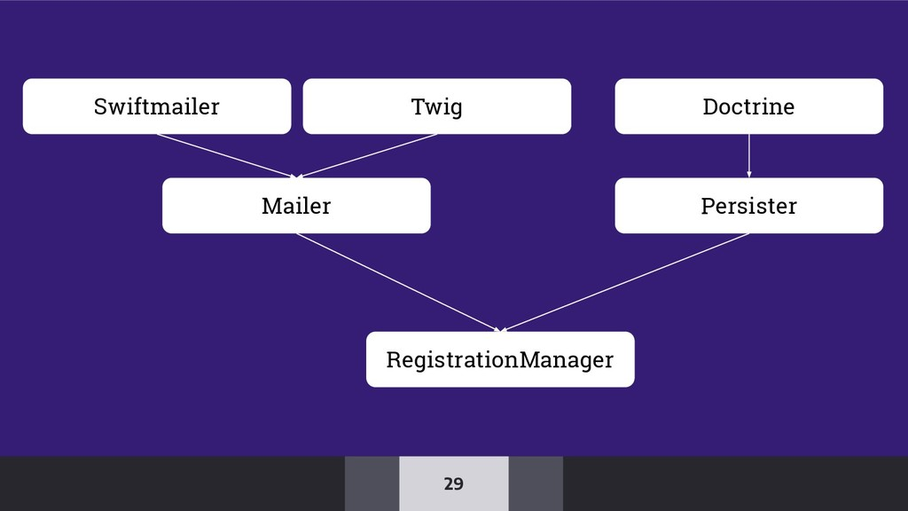 29 Mailer Persister RegistrationManager Swiftma...